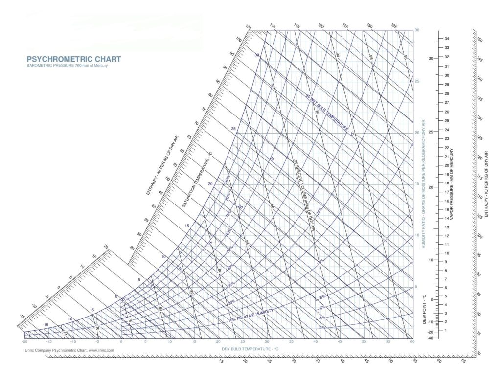 psychrometric chart dew point humidity temperature wine cellar cooling unit whisperkool vapor barrier